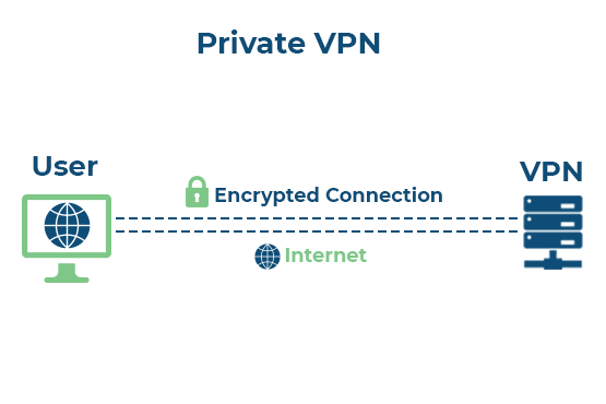 Private VPN Services