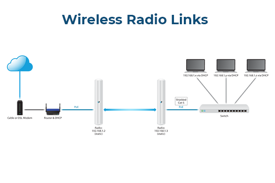 Wireless Radio Links Thumb